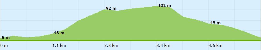Molsløbet - 6 km løberute i Mols Bjerge